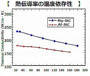 熱伝導率の温度依存症