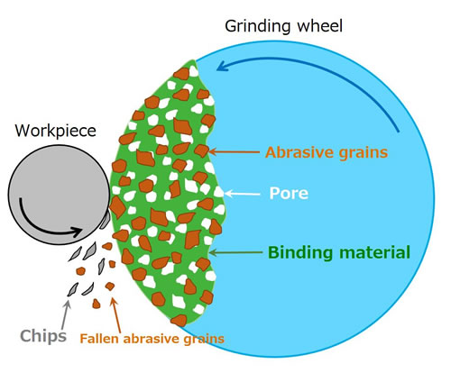 Schematic diagram of grinding process