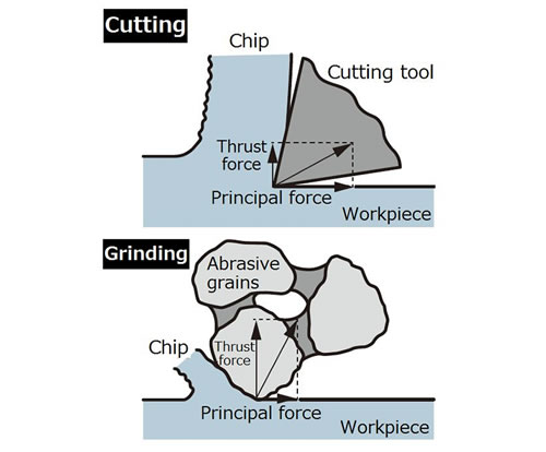 Difference between grinding and cutting