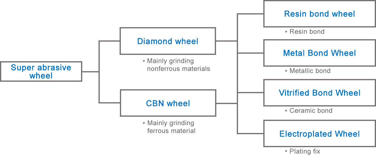 Classification of super abrasive wheels