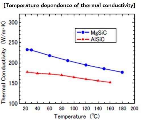 Characteristic/Temperature dependence  of thermal conductivity