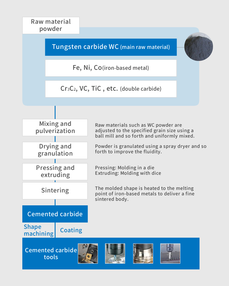 Manufacturing processes of cemented carbide (powder metallurgy)
