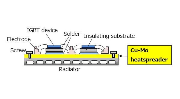 Single-sided heat dissipation system (large-type heatspreader)